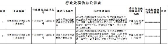 交通银行广东2宗违法遭罚近90万 延解占压海关税款