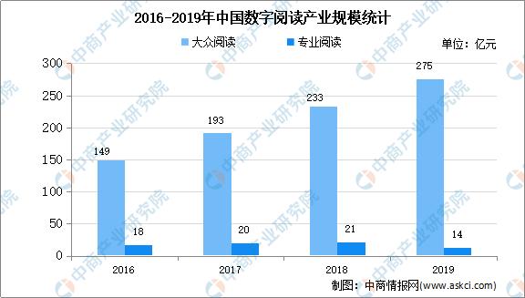 2020年中国数字阅读市场现状及发展前景预测分析