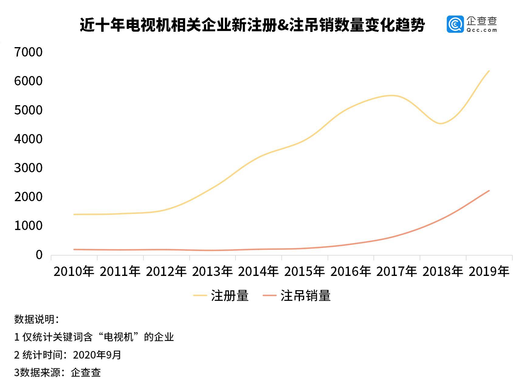 我国电视机相关企业共4.2万家 深圳独占22.7%