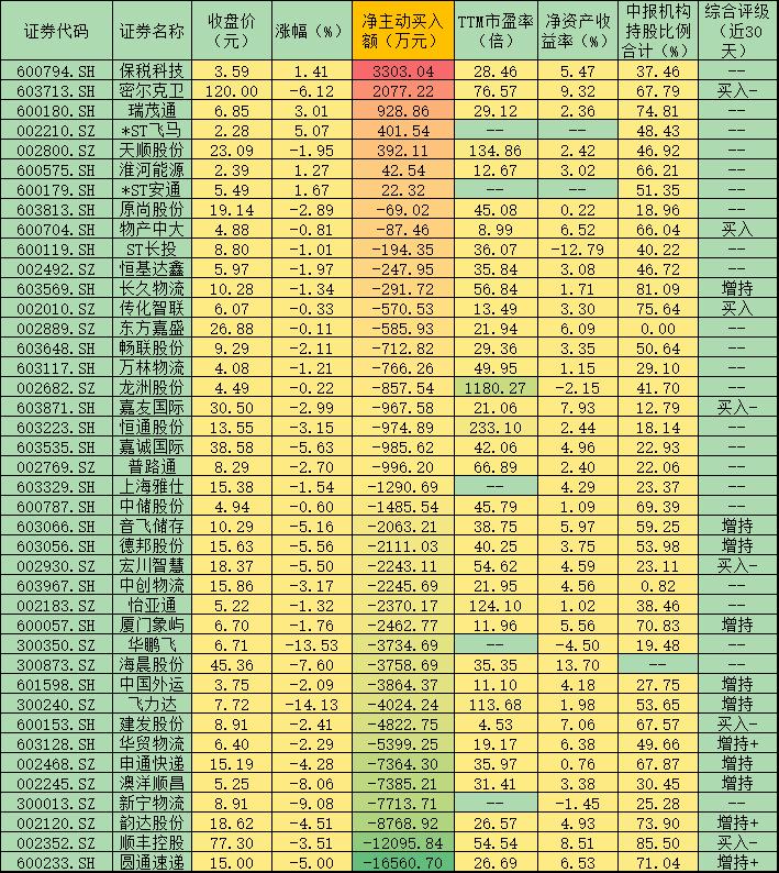 物流板块忽视利好下跌3.32% 资金逆势坚定买入7股!