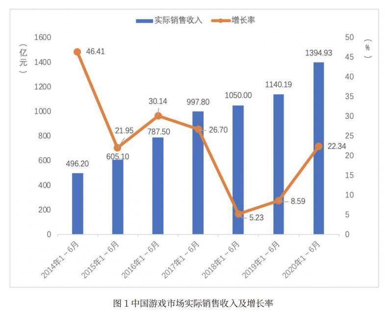 游戏公司年中考:13家营收超十亿 号百控股等两成公司亏损