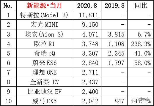 上海成宏光MINI EV最大单一市场 80后是主力消费者
