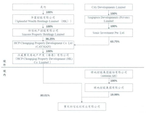 协信地产板块上半年营收20亿 实控人非吴旭也非新加坡企业