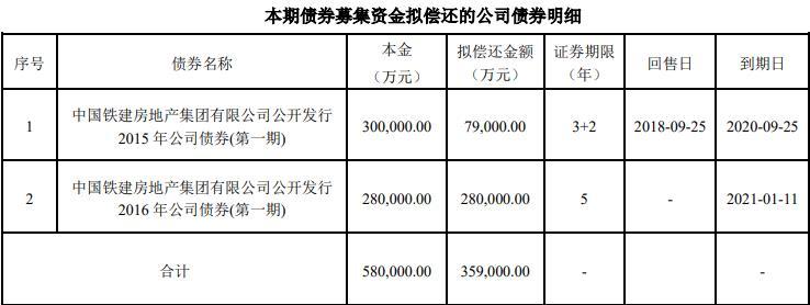 《【杏耀网上平台】中国铁建房地产:拟发行35.9亿元公司债券》