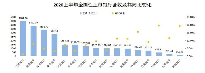 上市银行中报:数字化、智能化、线上化业务收入增势突出 离柜率大幅提升