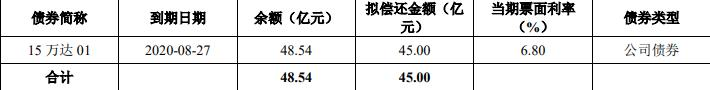 万达商管:成功发行38亿元公司债券 票面利率5.58%