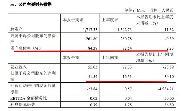 中铁建房产筹资还款拟发35.9亿公司债 其有息负债近900亿净利下滑加快
