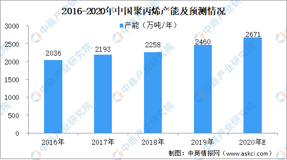 2020年聚丙烯行业产能及产量情况预测:聚丙烯产能将突破2600万吨