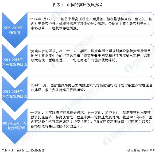 一文了解2020年中国特高压行业市场现状与竞争格局 特高压工程快速增长