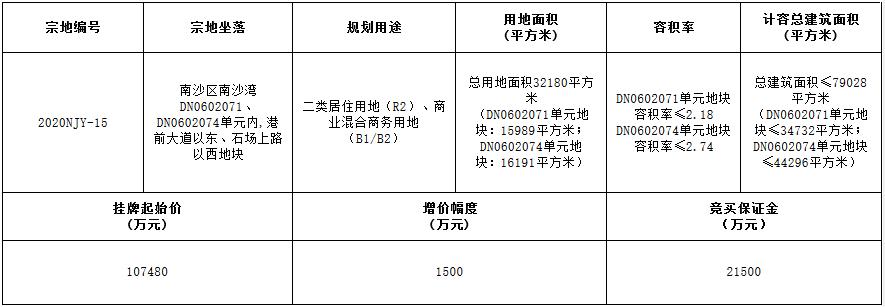 广州市南沙区10.75亿元挂牌一宗商住用地 起拍楼面价13600元/㎡