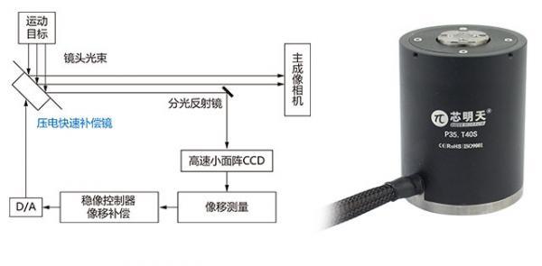 P35系列压电偏转镜:专为大行程偏转补偿应用设计