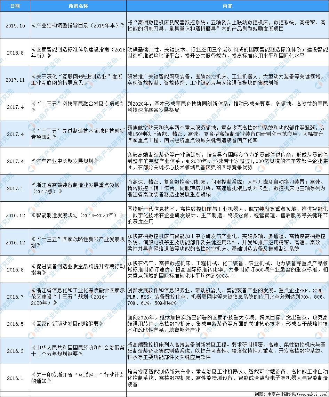 2020年中国数控机床行业最新政策汇总一览(表)