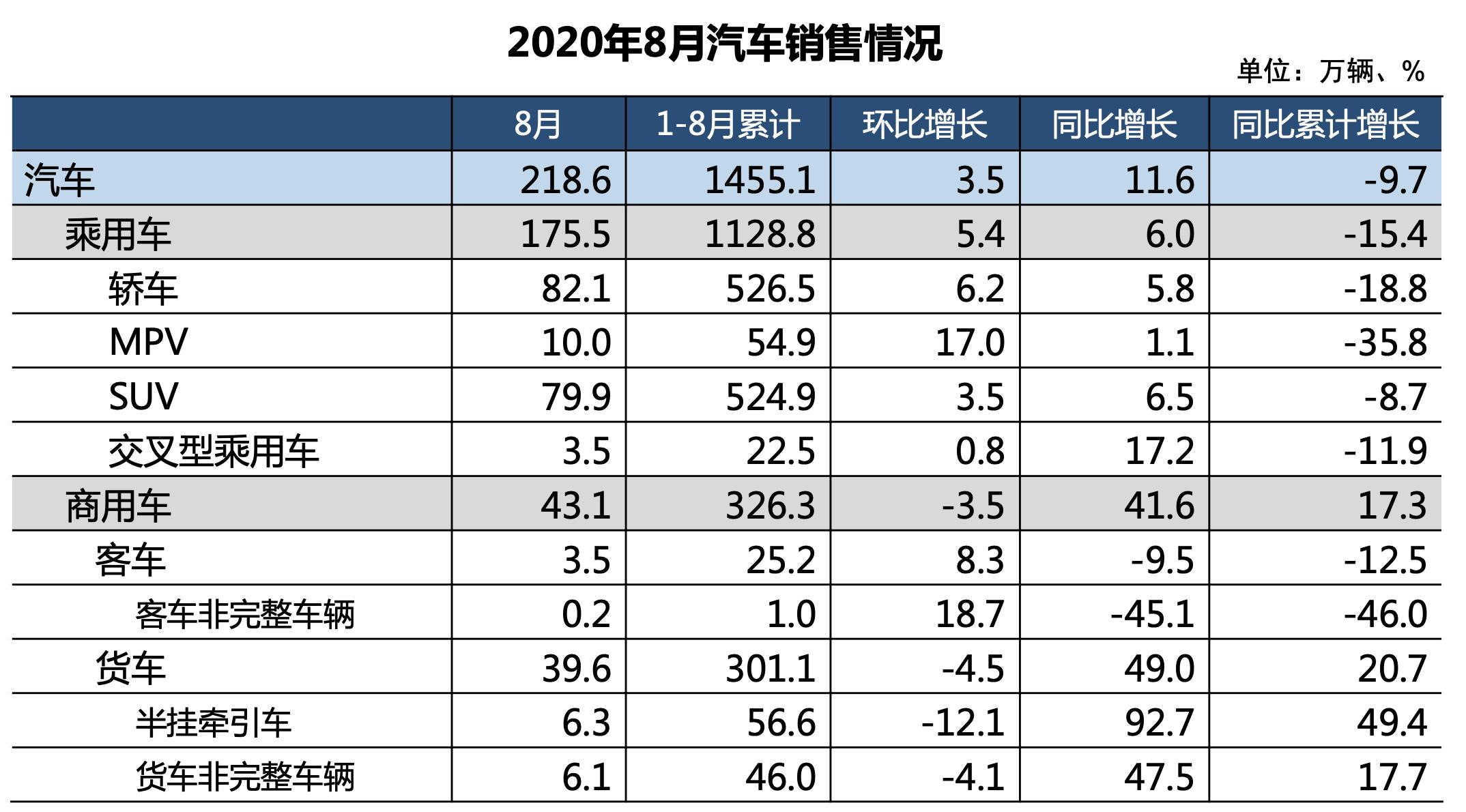 中汽协:8月汽车销量218.6万辆 新能源车产销刷新8月历史记录