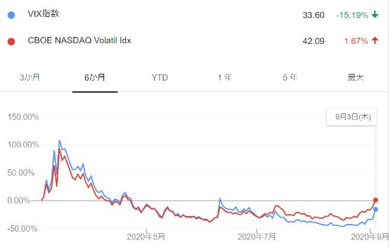 科技股动荡隐患早已埋下?20年前一幕也许不会重演