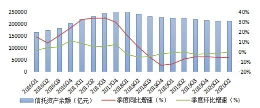 2020年第二季度中国信托业发展分析