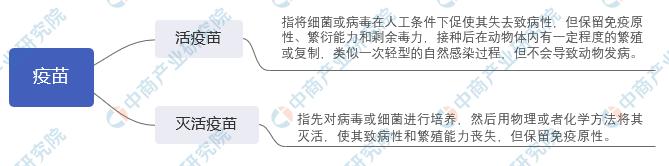 2020年中国兽用疫苗行业市场前景及投资研究报告(简版)