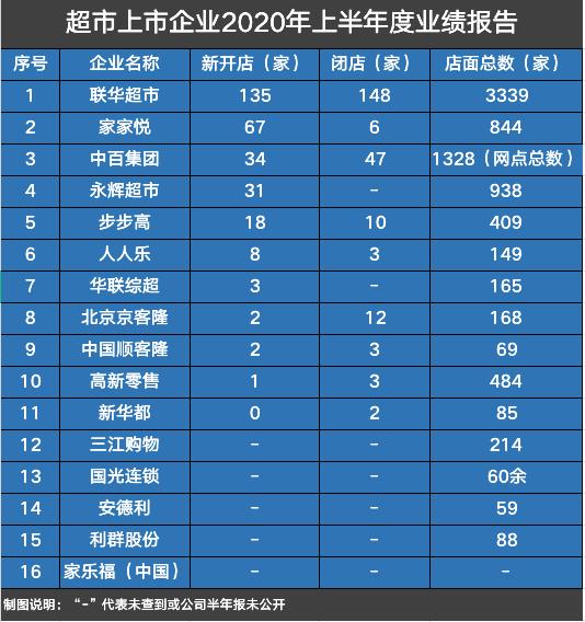 数读商业半年报│联华超市关闭148家门店 关店数量最多