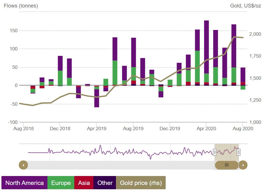 世界黄金协会:8月全球黄金ETF连九个月净流入