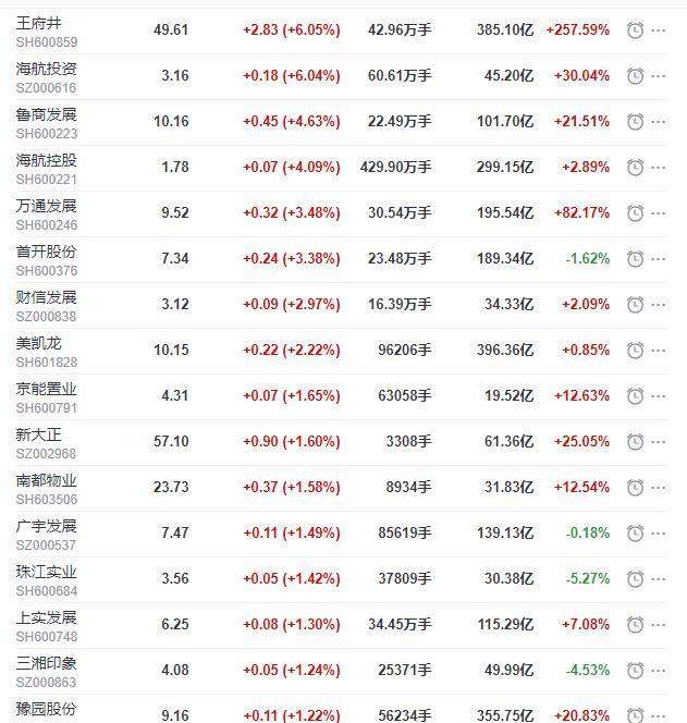 地产股收盘丨沪指收涨0.79%