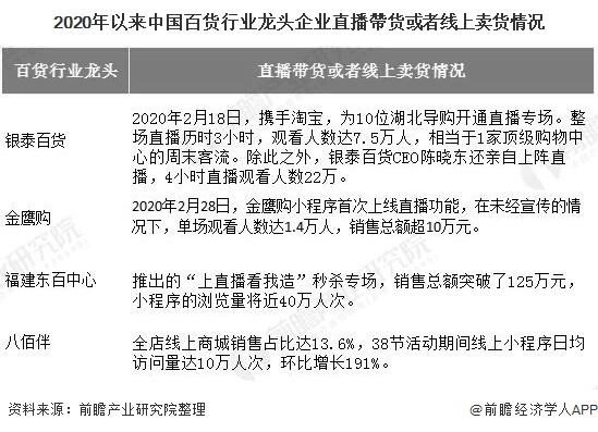 2020年以来中国百货行业龙头企业直播帶货或者线上卖货情况