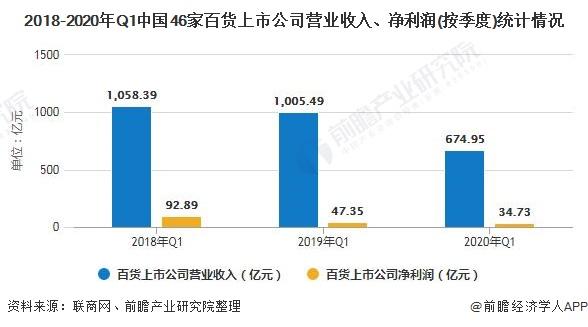 2018-2020年Q1中国46家百货上市公司营业收入、净利润(按季度)统计情况