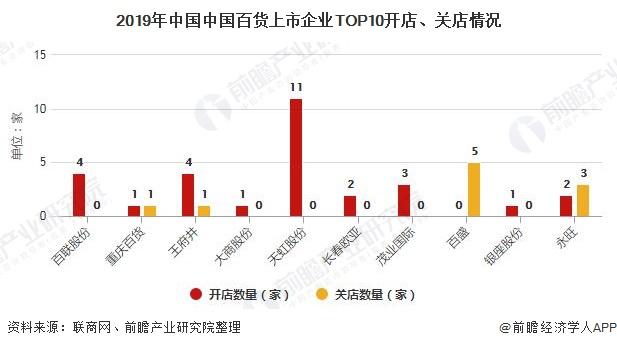 2019年中国中国百货上市企业TOP10开店、关店情况