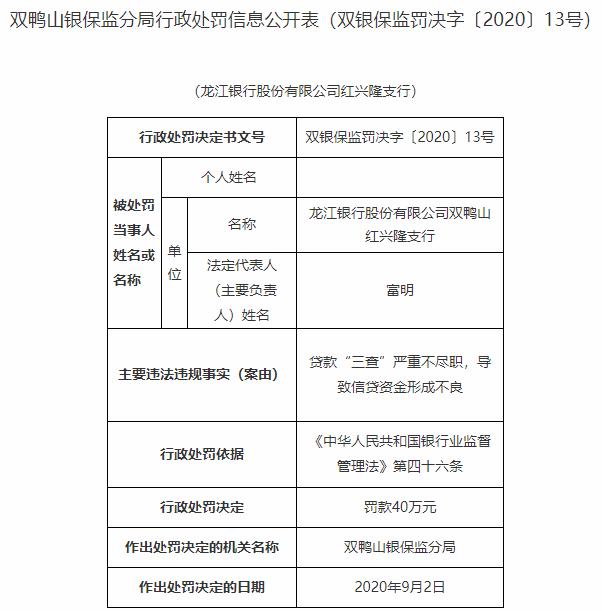 龙江银行双鸭山一支行违法遭罚 不尽职导致形成不良