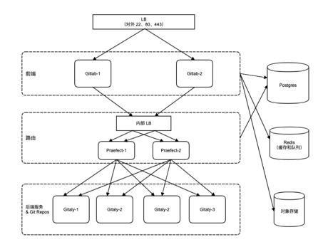 CSDN 最新发布开源代码托管平台 CODE.CHINA