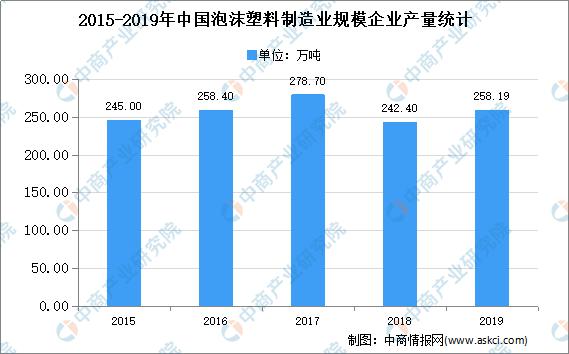 2020年中国泡沫塑料制造业存在问题及发展前景预测分析