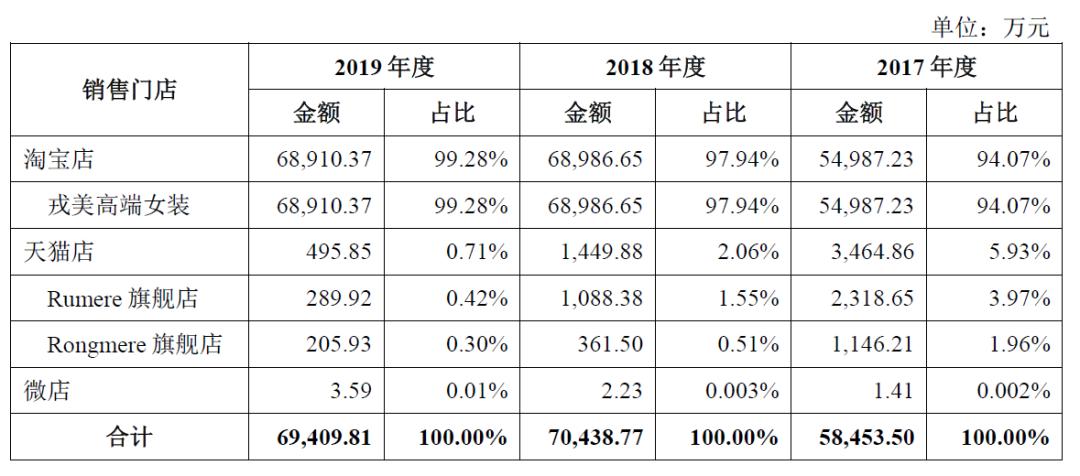 网红店冲刺创业板!夫妻淘宝皇冠店戎美股份IPO    持续增长缺乏动力