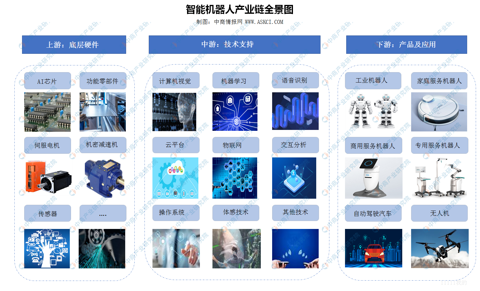 2020年中国智能机器人产业链全景图上中下游市场深度分析(附概念股名单)