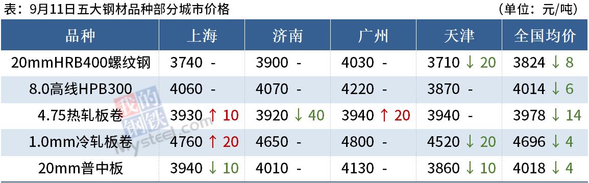 Mysteel晚餐:8月新增社融超3.5万亿_河北明确钢铁产能控制目标
