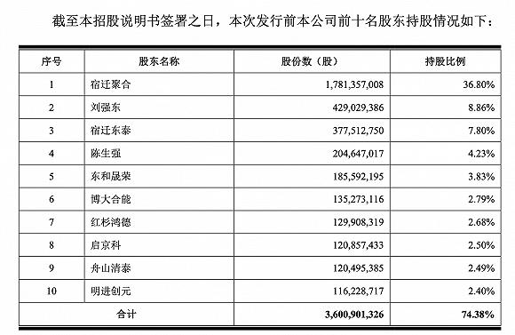 京东数字科学招股书重点关注:计划募集200亿元。刘拥有75%的投票权,与蚂蚁集团没有直接可比性