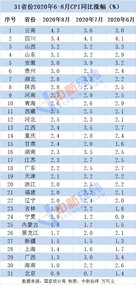 8月各地物价涨势如何?19省份CPI涨幅回落 有你家乡吗?