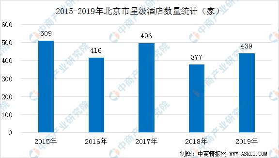 2020年北京市星级酒店发展现状分析:收入规模全国第一(附数据图)