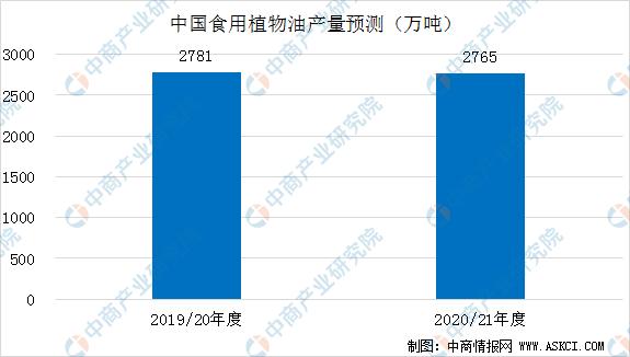 2020年9月中国农产品供需形势分析(图)