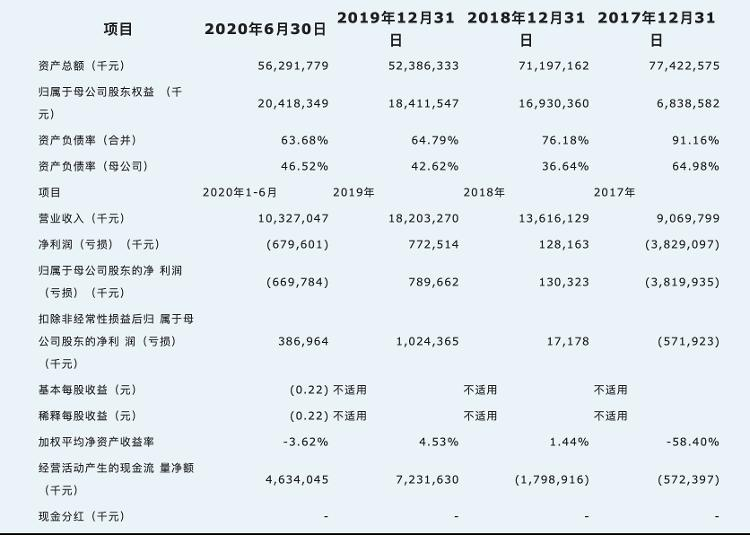 估值近2000亿京东数科冲刺科创板:与京东什么关系?经营情况怎样?