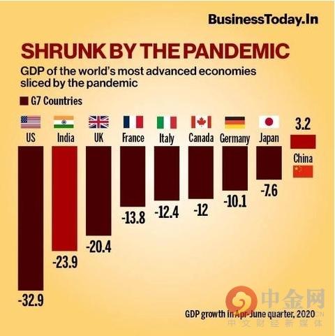 印度进入经济衰退?多家评级机构下调印度经济增长预期