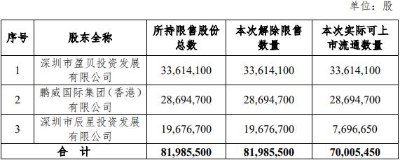 本周解禁市值不足300亿 这家空调供应链公司占了三成