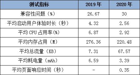 20家农村商业银行个人手机APP评测:CPU占用率差距最大可达32倍 流量消耗成重灾区