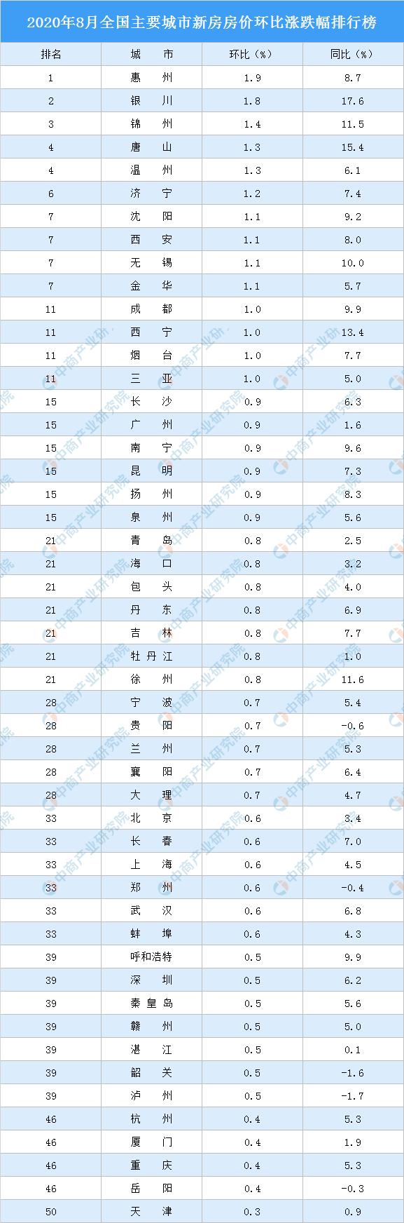 8月新房房价涨跌排行榜:惠州领涨全国 深圳涨幅回落(图)