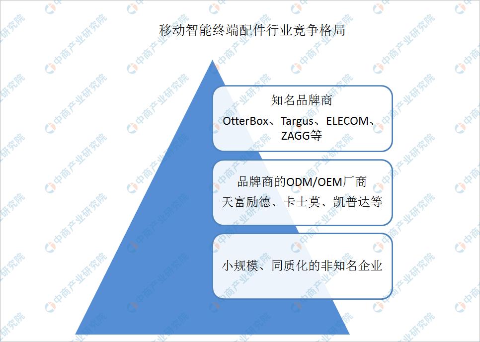 2020年中国移动智能终端配件行业竞争格局分析:高度市场化(图)
