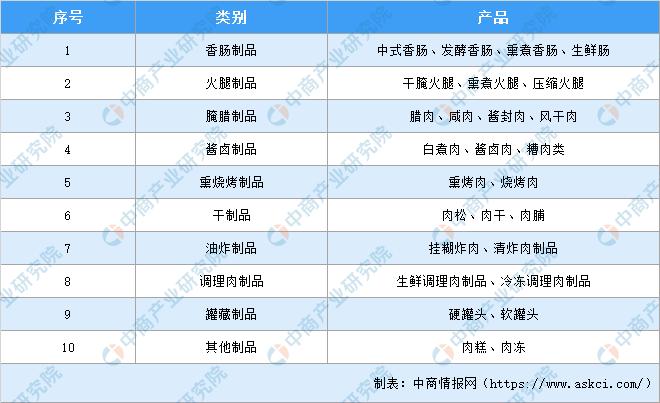 2020年中国肉类加工行业产业链下游市场现状及发展前景分析(附产业链全景图)