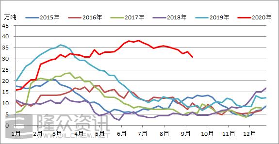 [苯乙烯]:隆众苯乙烯江苏社会库存数据分析(9月14日)