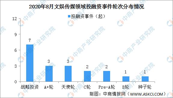 2020年8月文娱传媒领域投融资情况分析:投融资金额大涨(附完整名单)