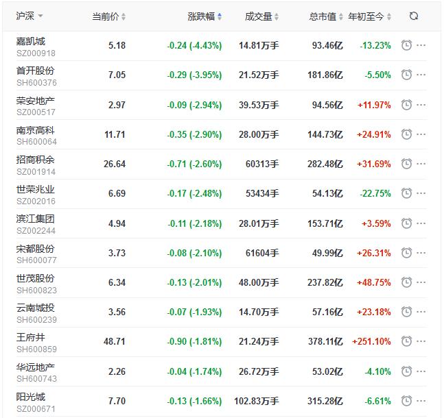 地产股收盘丨创业板指涨1.42%