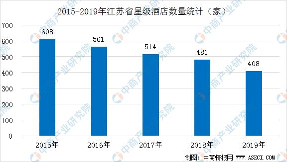 2020年江苏省星级酒店发展现状分析(附数据图)