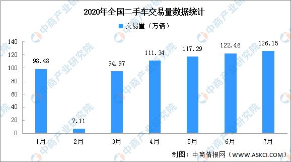 2020年1-7月全国二手车市场分析及后市预测(附图表)