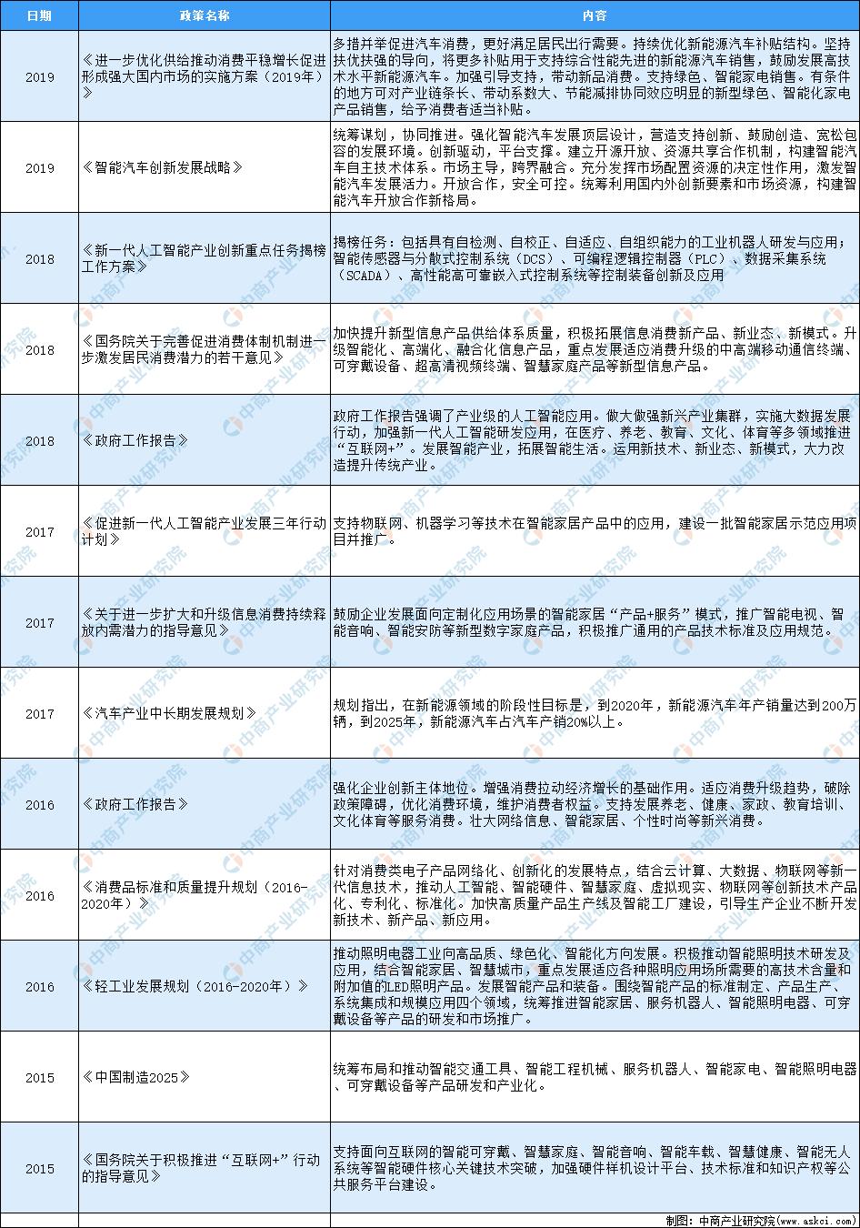 2020年中国智能控制器行业最新政策汇总一览(表)