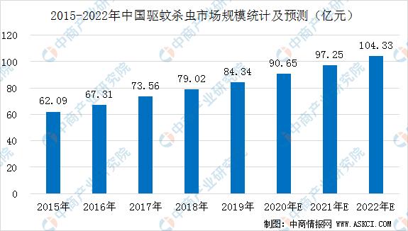 2020年中国杀虫驱蚊行业市场规模预测及发展趋势分析(图)